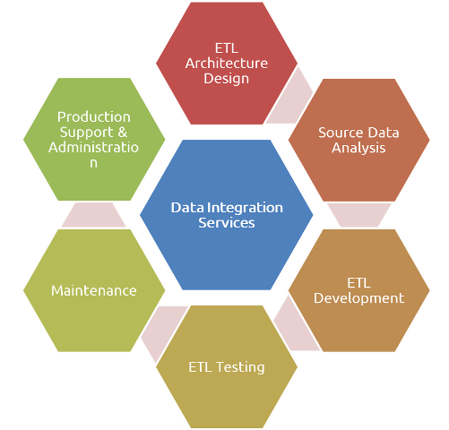 Data Integration Services – sm
