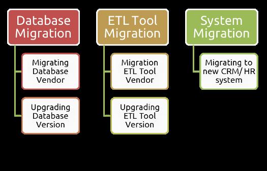 Data Migration Services – sm