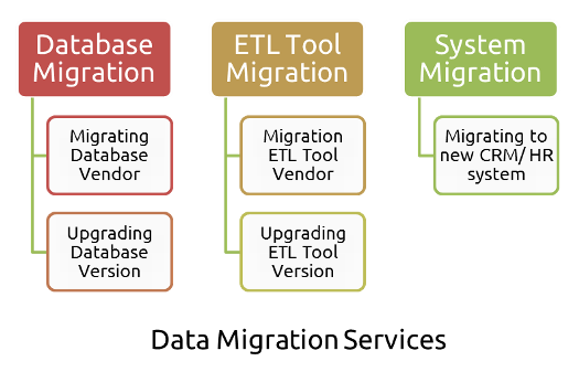 Data Migration Services - Torana Inc