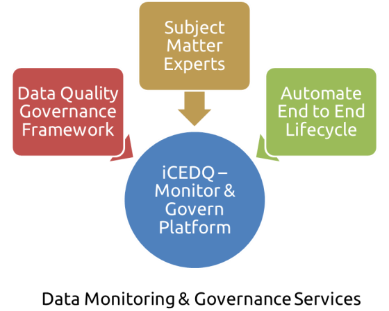 Monitoring Services – sm